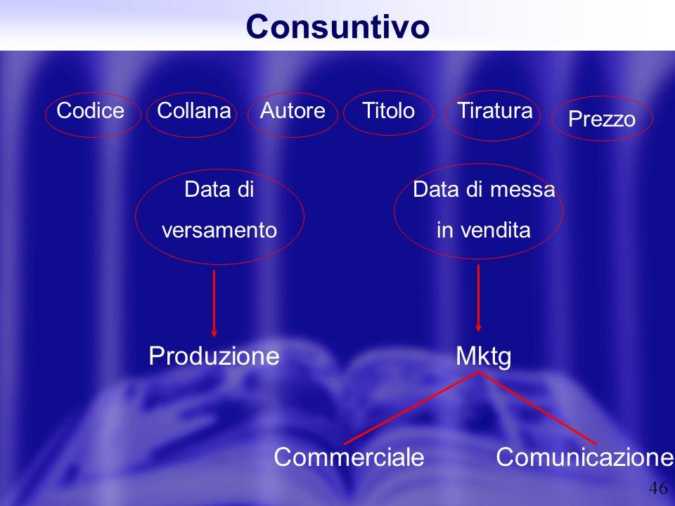 46 Consuntivo CodiceCollanaAutoreTitoloTiratura Prezzo Data di versamento Produzione Data di messa in vendita Mktg CommercialeComunicazione