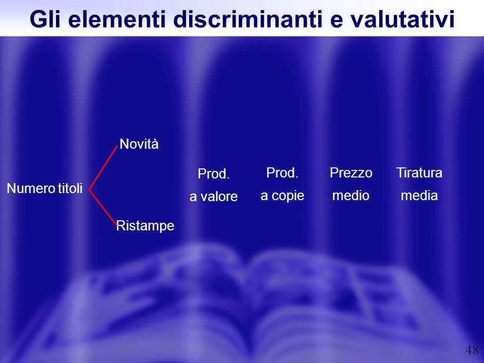 48 Gli elementi discriminanti e valutativi Prod. a valore Numero titoli Novità Ristampe Prod. a copie Tiratura media Prezzo medio