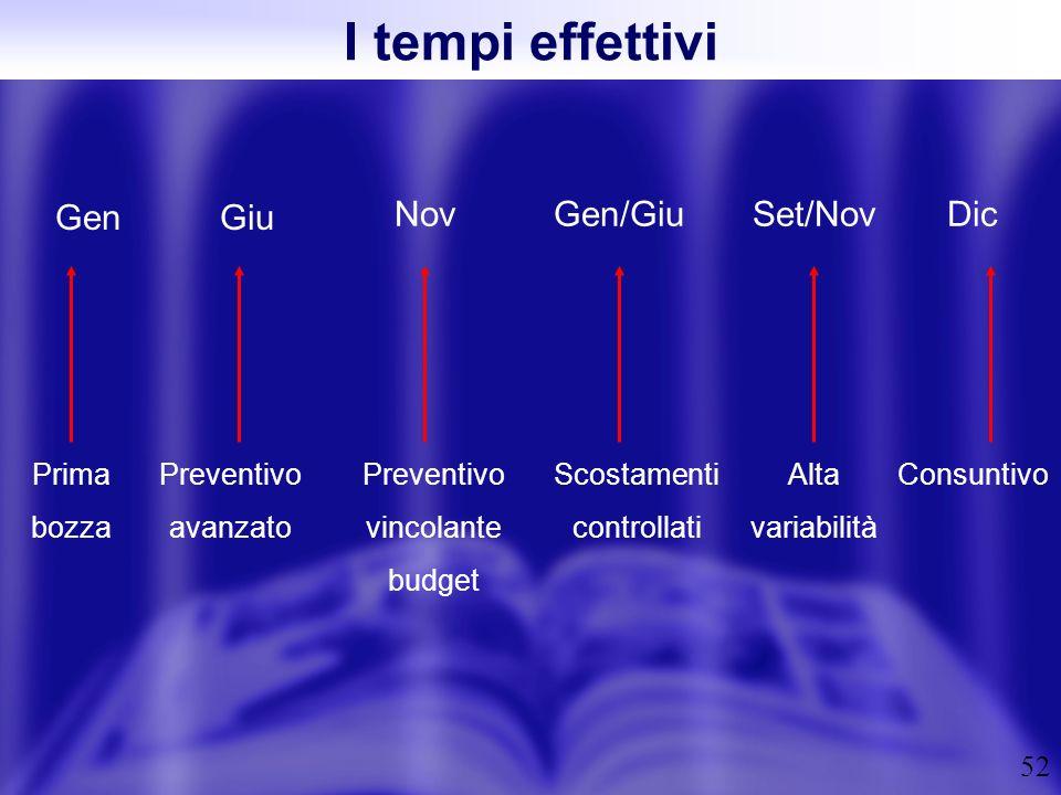 52 I tempi effettivi Prima bozza Gen Giu NovGen/Giu Preventivo avanzato Set/NovDic Preventivo vincolante budget Scostamenti controllati Alta variabili