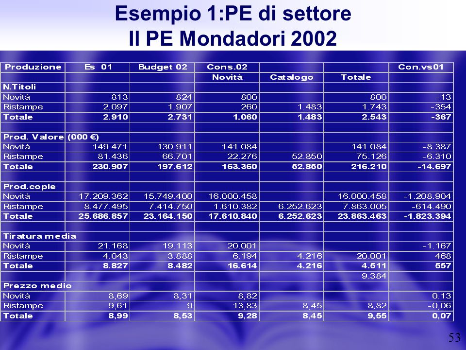 53 Esempio 1:PE di settore Il PE Mondadori 2002