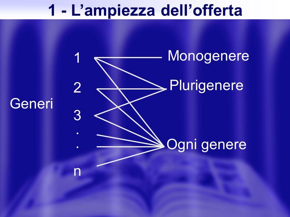 Generi 123..n123..n Monogenere Plurigenere Ogni genere 1 - Lampiezza dellofferta