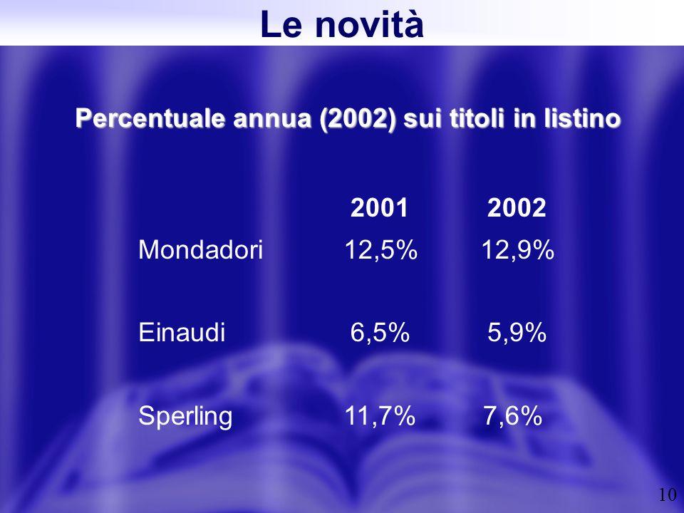10 Percentuale annua (2002) sui titoli in listino 2001 2002 Mondadori 12,5%12,9% Einaudi 6,5% 5,9% Sperling11,7% 7,6% Le novità