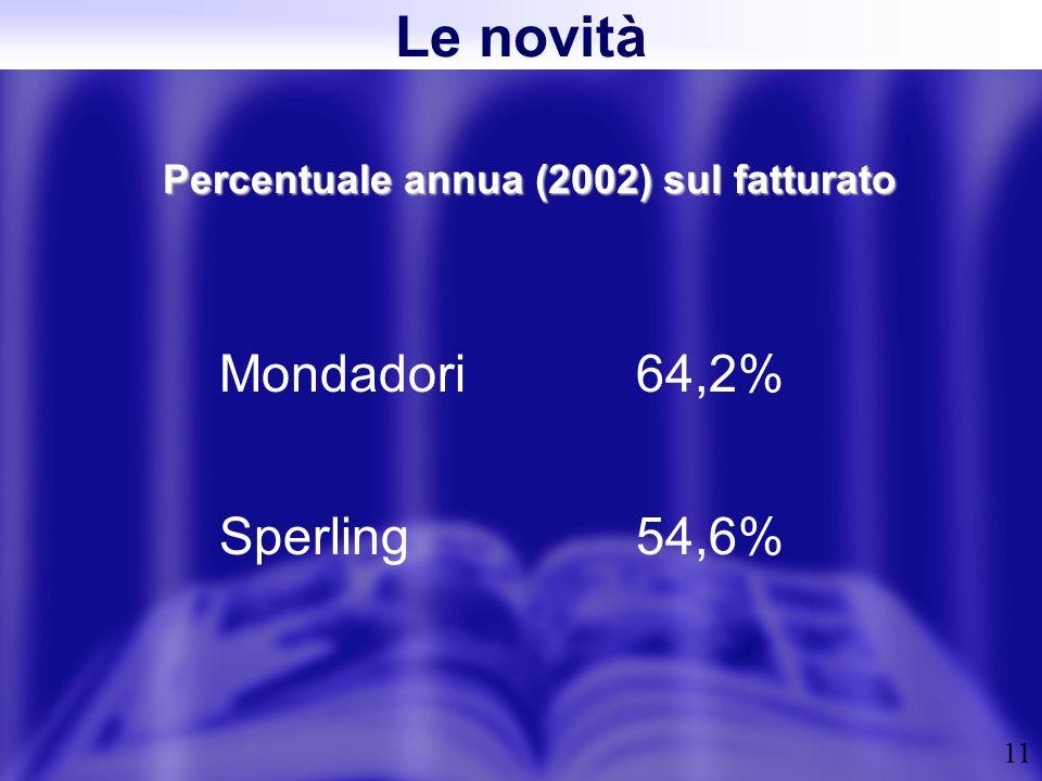 11 Percentuale annua (2002) sul fatturato Mondadori 64,2% Sperling54,6% Le novità