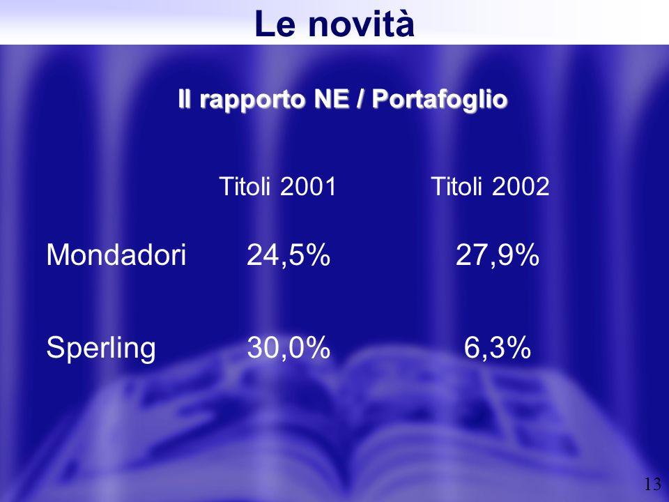13 Il rapporto NE / Portafoglio Titoli 2001 Mondadori 24,5% 27,9% Sperling30,0% 6,3% Le novità Titoli 2002