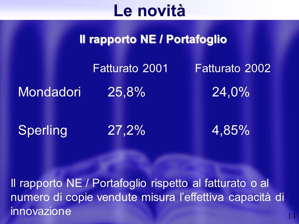 14 Il rapporto NE / Portafoglio Fatturato 2001 Mondadori 25,8% 24,0% Sperling27,2% 4,85% Il rapporto NE / Portafoglio rispetto al fatturato o al numero di copie vendute misura leffettiva capacità di innovazione Le novità Fatturato 2002