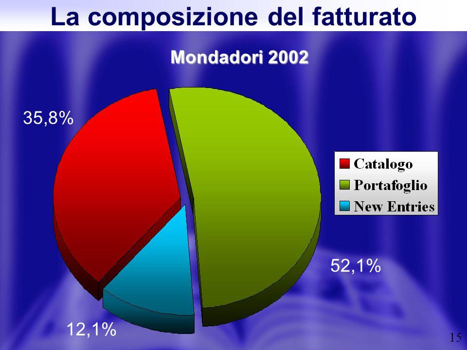 15 Mondadori 2002 La composizione del fatturato 35,8% 12,1% 52,1%