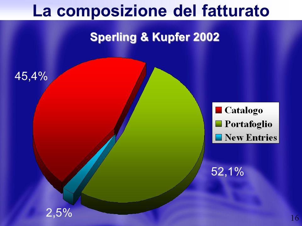 16 Sperling & Kupfer 2002 La composizione del fatturato 45,4% 2,5% 52,1%