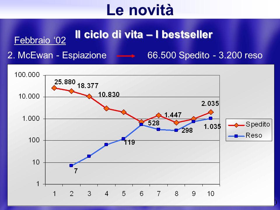20 Il ciclo di vita – I bestseller 2. McEwan - Espiazione 66.500 Spedito - 3.200 reso Febbraio 02 Le novità