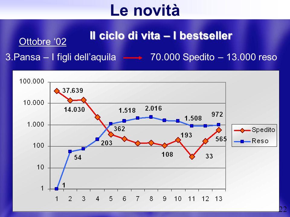 22 Il ciclo di vita – I bestseller 3.Pansa – I figli dellaquila 70.000 Spedito – 13.000 reso Ottobre 02 Le novità