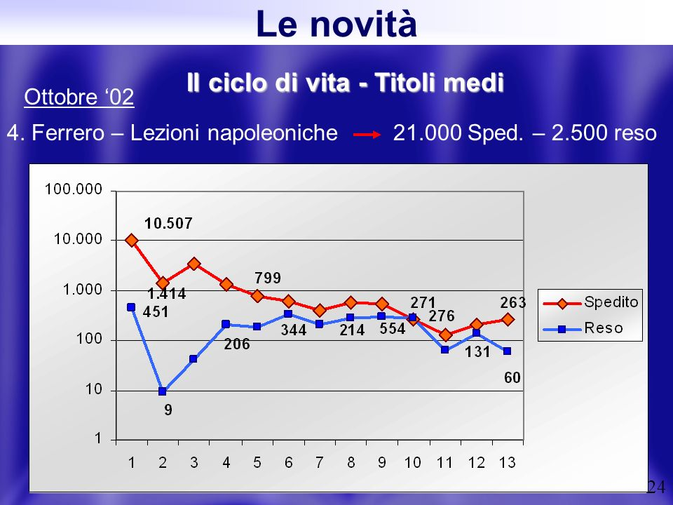 24 Il ciclo di vita - Titoli medi 4. Ferrero – Lezioni napoleoniche 21.000 Sped. – 2.500 reso Ottobre 02 Le novità