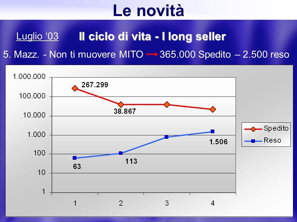 28 Il ciclo di vita - I long seller 5. Mazz.