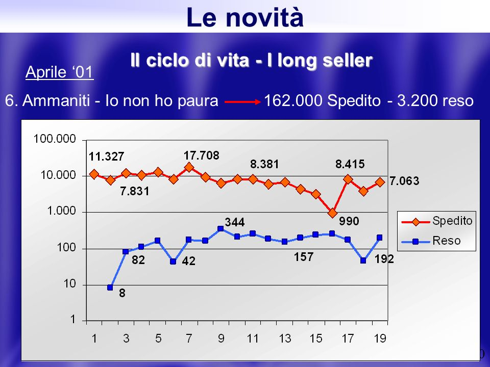 30 Il ciclo di vita - I long seller 6.