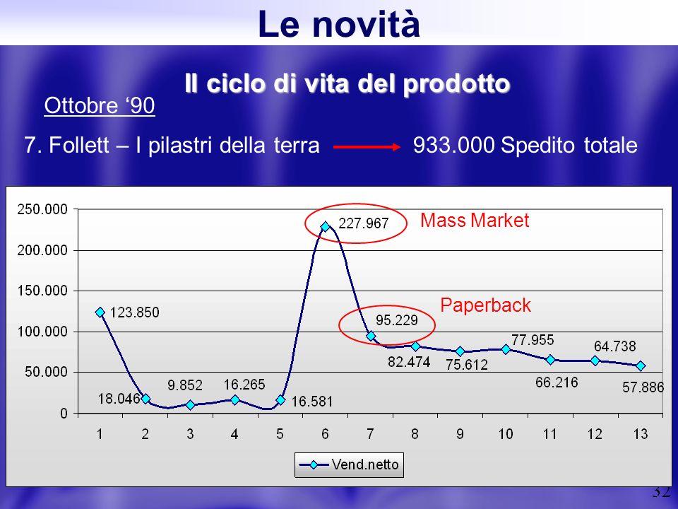 32 Il ciclo di vita del prodotto 7. Follett – I pilastri della terra 933.000 Spedito totale Ottobre 90 Mass Market Paperback Le novità