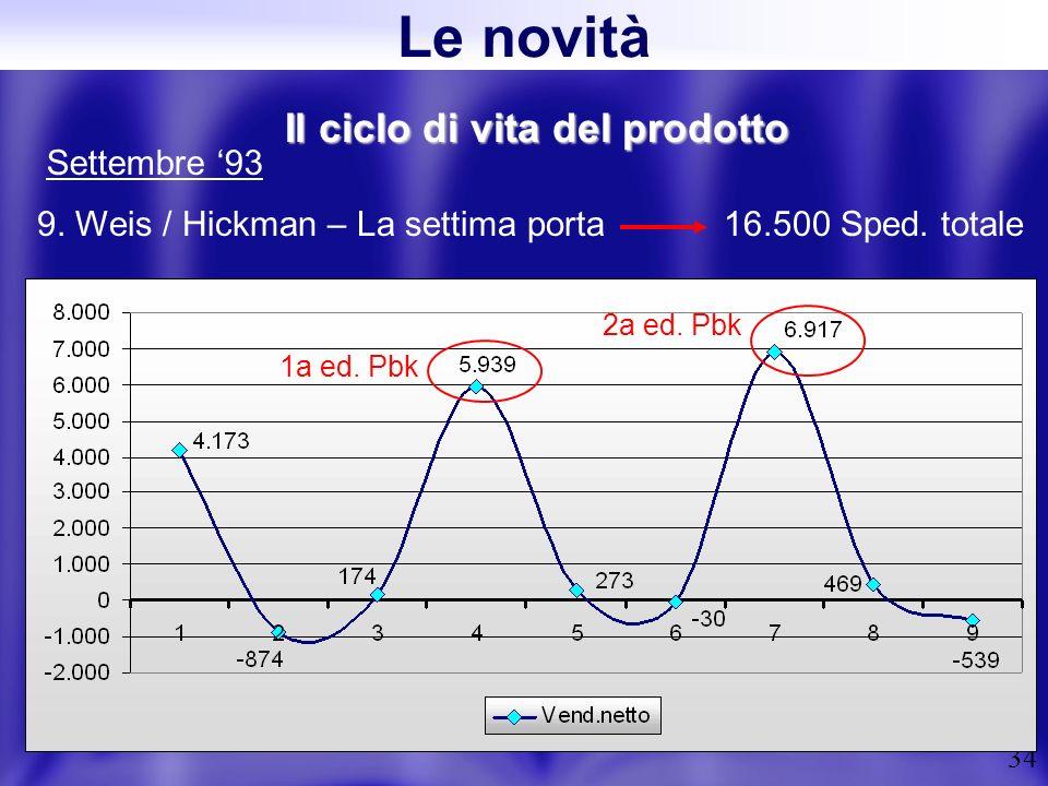 34 Il ciclo di vita del prodotto 9. Weis / Hickman – La settima porta 16.500 Sped. totale Settembre 93 2a ed. Pbk 1a ed. Pbk Le novità