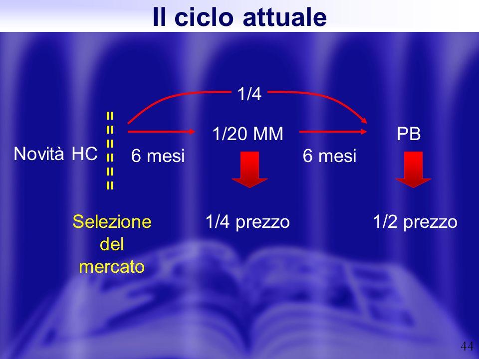 44 Novità HC Selezione del mercato 6 mesi 1/20 MM 1/4 prezzo PB 1/2 prezzo 6 mesi 1/4 Il ciclo attuale