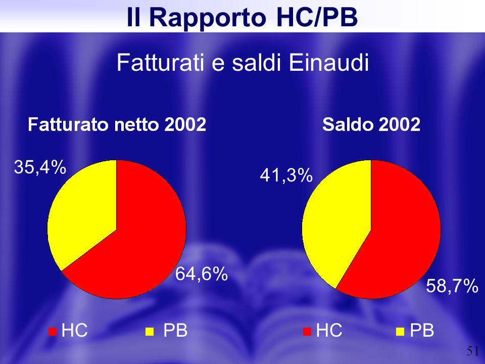 51 Fatturati e saldi Einaudi Il Rapporto HC/PB HCPBHCPB 64,6% 35,4% 58,7% 41,3%