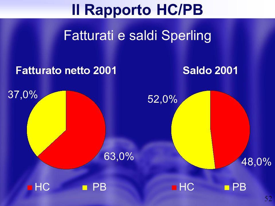 52 Fatturati e saldi Sperling Il Rapporto HC/PB HCPBHCPB 63,0% 37,0% 48,0% 52,0%