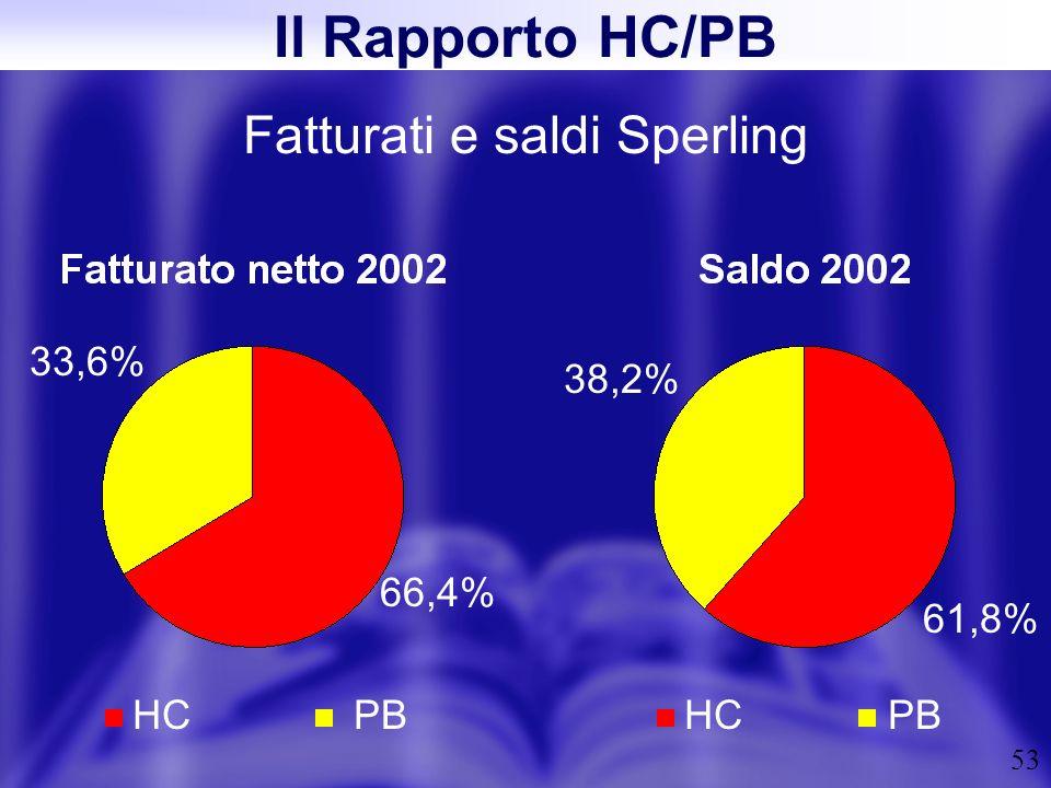 53 Fatturati e saldi Sperling Il Rapporto HC/PB HCPBHCPB 66,4% 33,6% 61,8% 38,2%