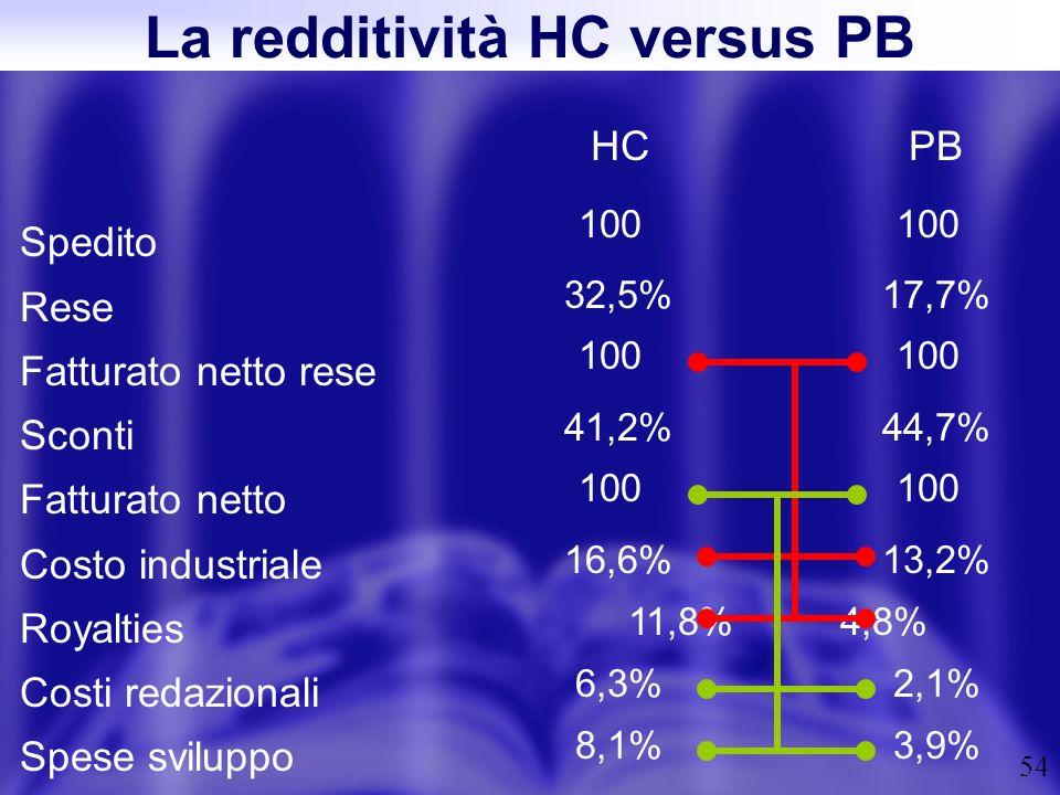 54 HCPB Spedito Rese Fatturato netto rese Sconti Fatturato netto Costo industriale Royalties Costi redazionali Spese sviluppo 100 32,5%17,7% 100 41,2%44,7% 100 16,6%13,2% 11,8%4,8% 6,3%2,1% 8,1%3,9% La redditività HC versus PB