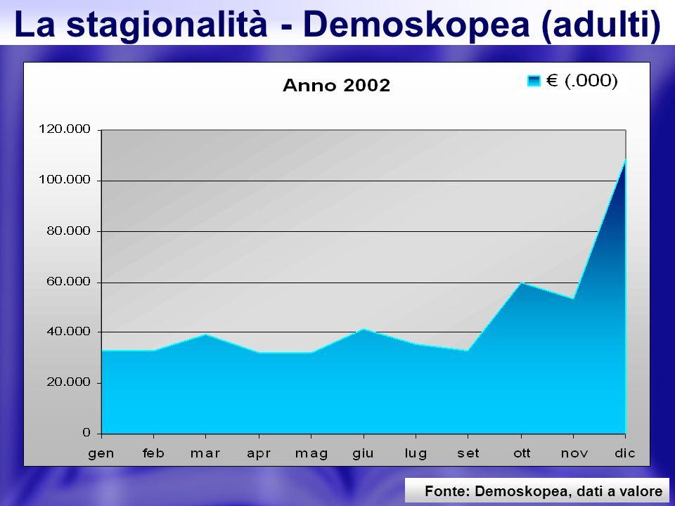 55 Fonte: Demoskopea, dati a valore La stagionalità - Demoskopea (adulti)