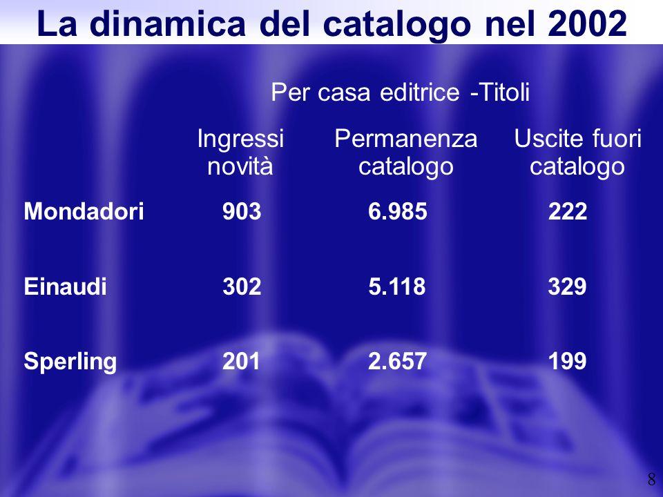 9 Per collana -Titoli Ingressi novità Permanenza catalogo Uscite fuori catalogo Scie28900 Supercoralli3034645 Cont.desap.6320 La dinamica del catalogo nel 2002