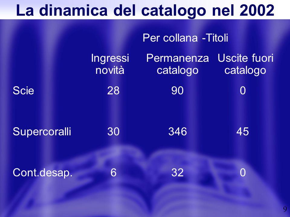 9 Per collana -Titoli Ingressi novità Permanenza catalogo Uscite fuori catalogo Scie28900 Supercoralli3034645 Cont.desap.6320 La dinamica del catalogo