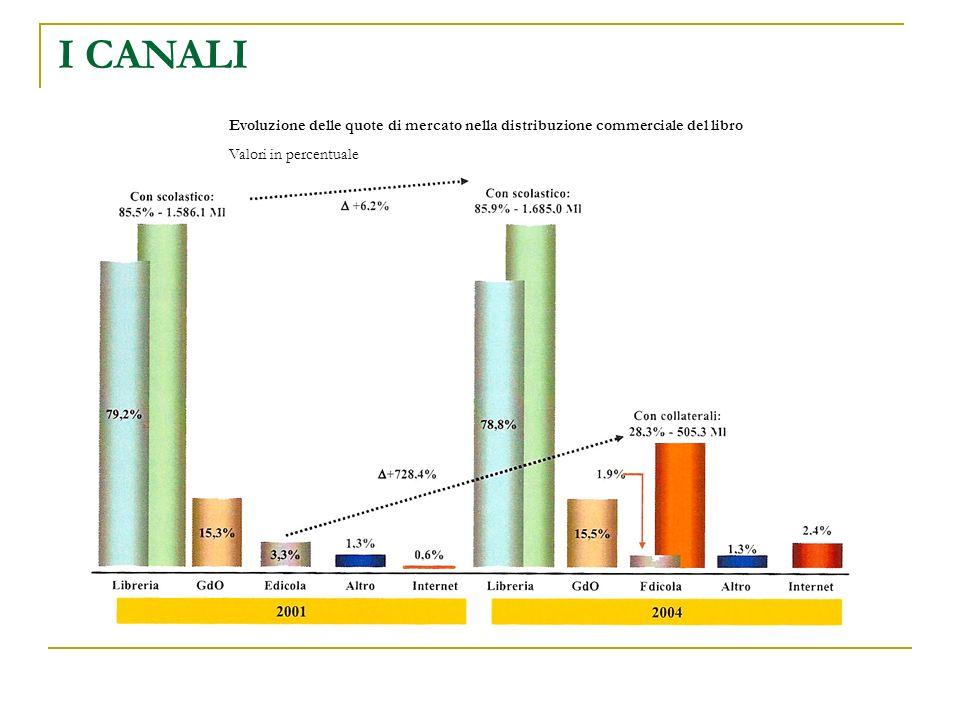 I CANALI Evoluzione delle quote di mercato nella distribuzione commerciale del libro Valori in percentuale