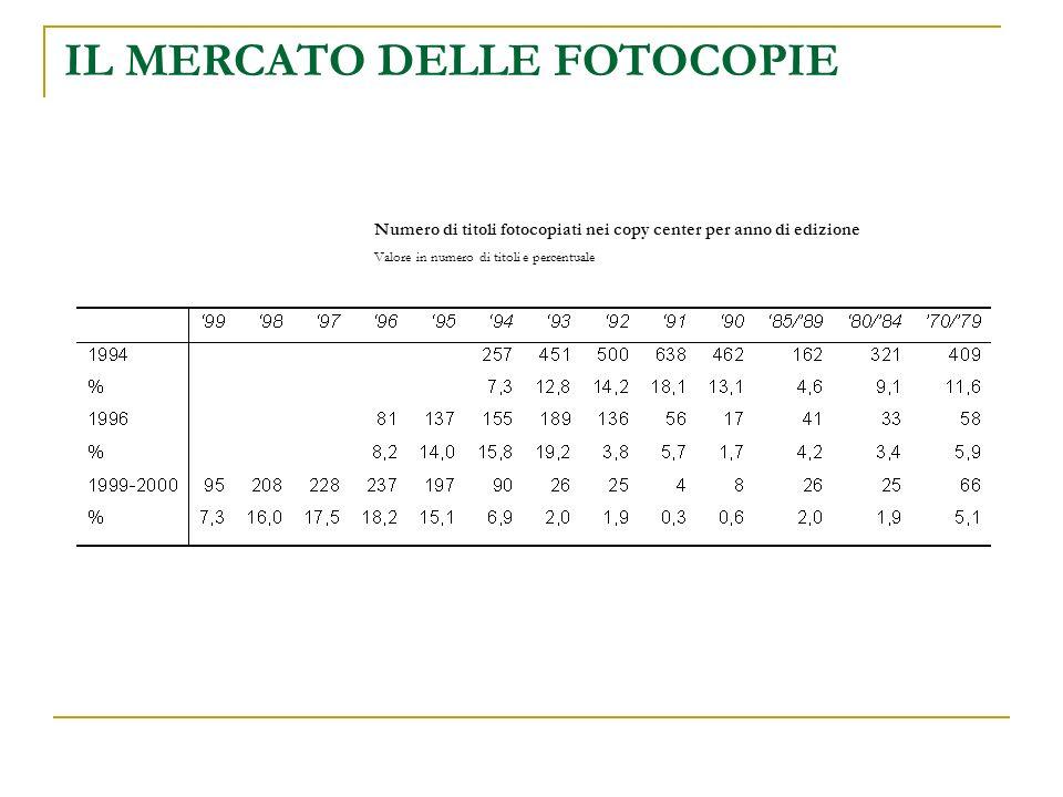IL MERCATO DELLE FOTOCOPIE Numero di titoli fotocopiati nei copy center per anno di edizione Valore in numero di titoli e percentuale