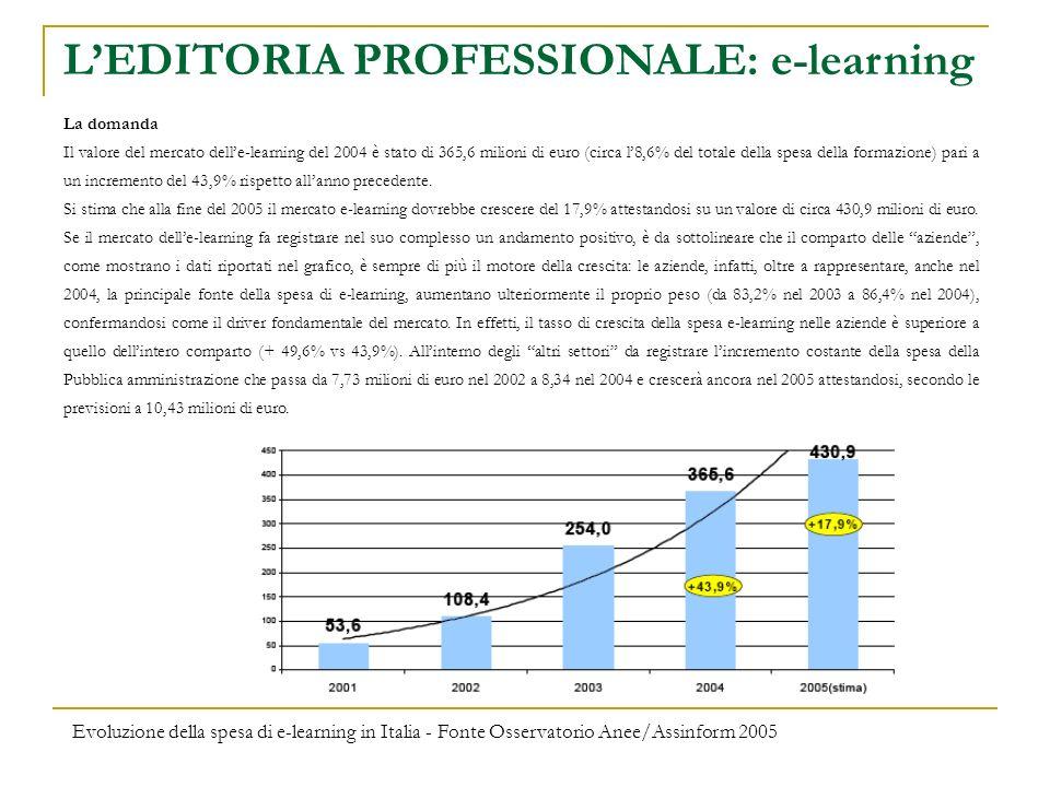 LEDITORIA PROFESSIONALE: e-learning La domanda Il valore del mercato delle-learning del 2004 è stato di 365,6 milioni di euro (circa l8,6% del totale della spesa della formazione) pari a un incremento del 43,9% rispetto allanno precedente.