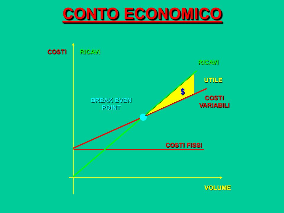 CONTO ECONOMICO COSTIRICAVI VOLUME COSTI FISSI COSTI VARIABILI RICAVI BREAK EVEN POINT $ UTILE