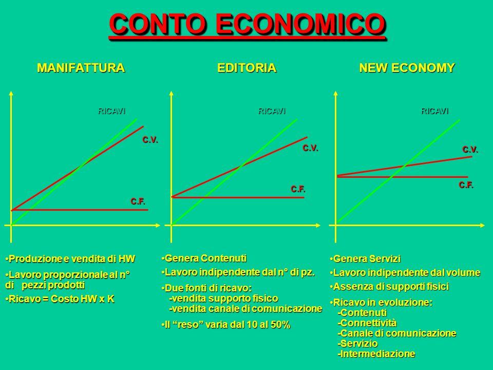 CONTO ECONOMICO Produzione e vendita di HWProduzione e vendita di HW Lavoro proporzionale al n° di pezzi prodottiLavoro proporzionale al n° di pezzi p