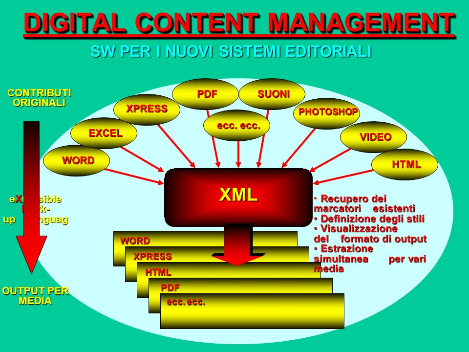 WORD XPRESS HTML DIGITAL CONTENT MANAGEMENT SW PER I NUOVI SISTEMI EDITORIALI CONTRIBUTI ORIGINALI XML OUTPUT PER MEDIA eXtensible Mark- up Languag e