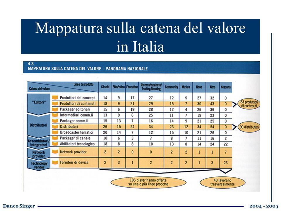 Danco Singer 2004 - 2005 Mappatura sulla catena del valore in Italia