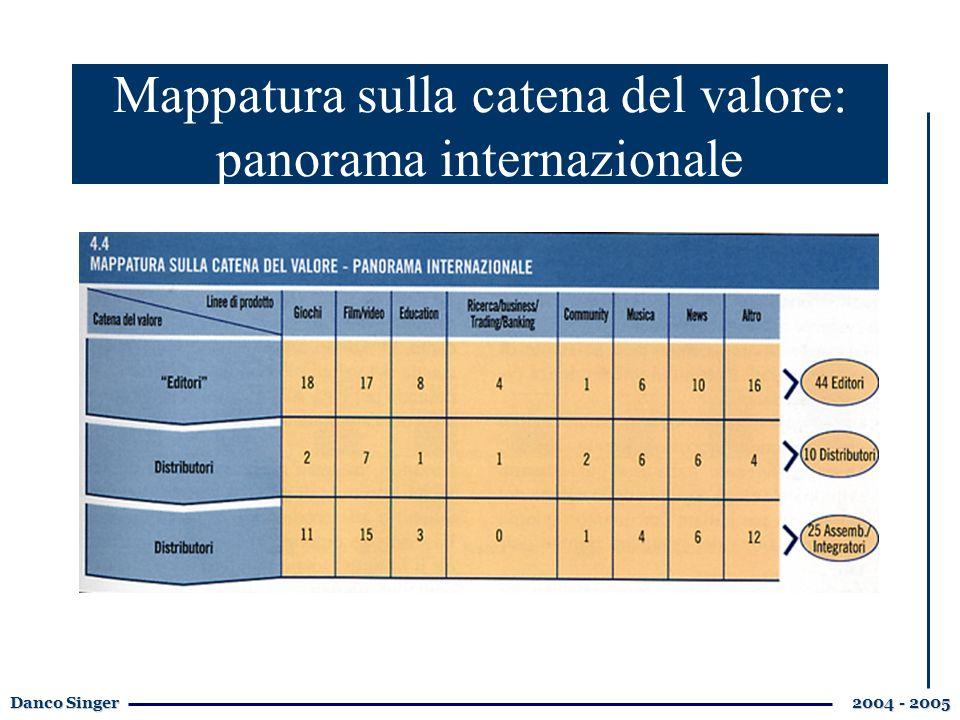 Danco Singer 2004 - 2005 Mappatura sulla catena del valore: panorama internazionale