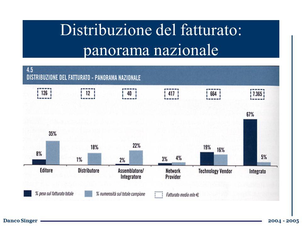 Danco Singer 2004 - 2005 Distribuzione del fatturato: panorama nazionale