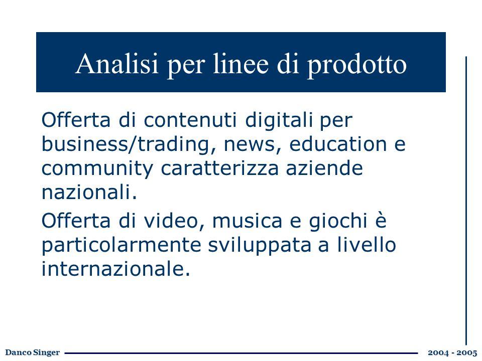 Danco Singer 2004 - 2005 Offerta di contenuti digitali per business/trading, news, education e community caratterizza aziende nazionali.