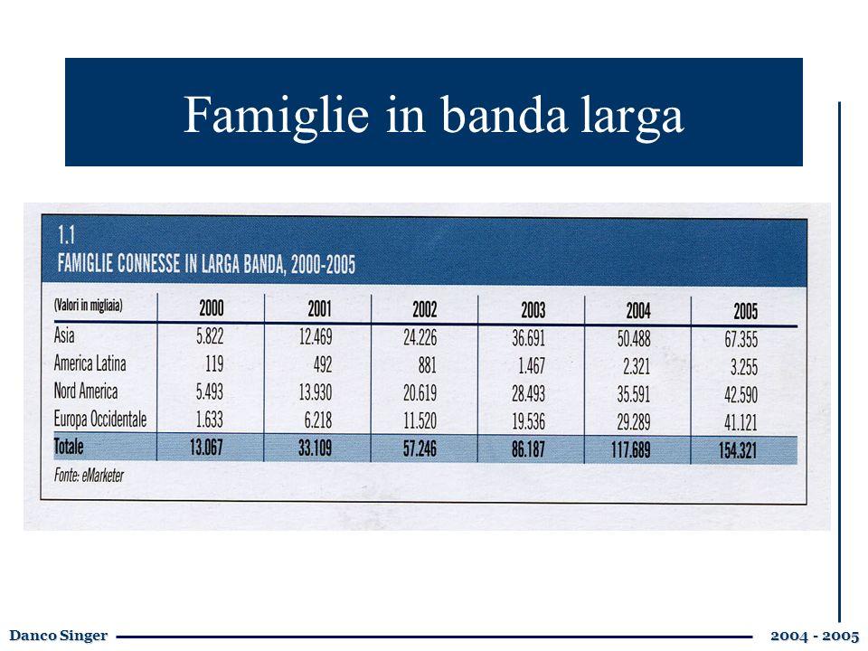 Danco Singer 2004 - 2005 Famiglie in banda larga