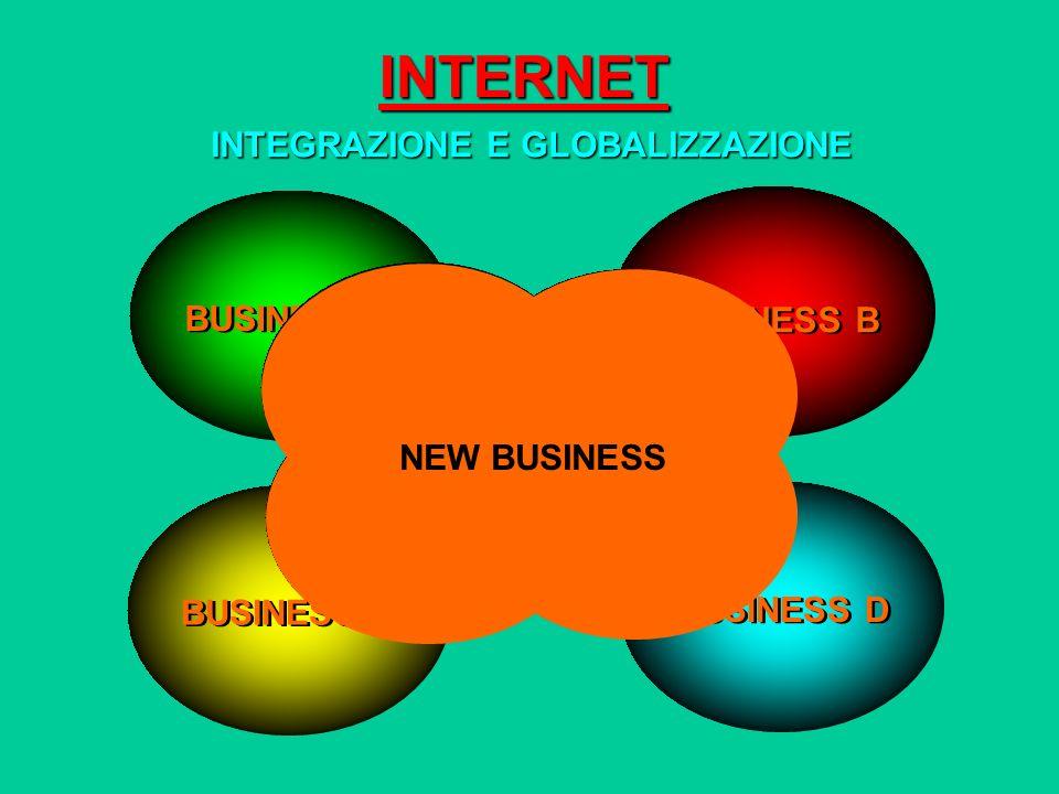 INTERNET INTEGRAZIONE E GLOBALIZZAZIONE BUSINESS A BUSINESS C BUSINESS D BUSINESS B NEW BUSINESS