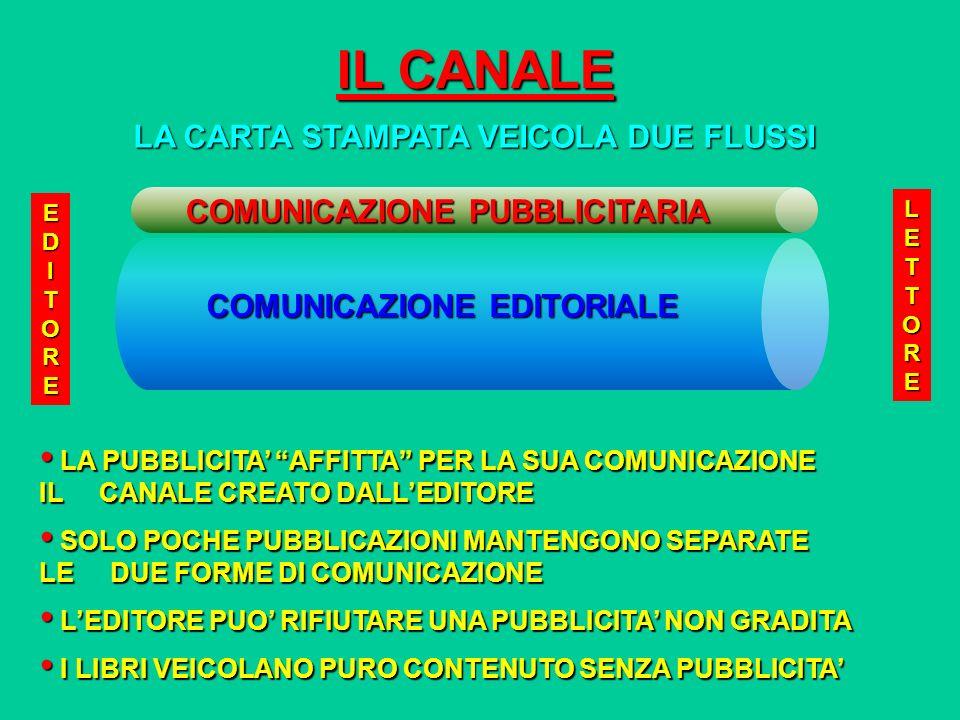 LA VENDITA DEL PRODOTTO CHE SI ACQUISTA PER IL VALORE DEL SUO CONTENUTO (50%) LA VENDITA DEL PRODOTTO CHE SI ACQUISTA PER IL VALORE DEL SUO CONTENUTO (50%) LA VENDITA DELLO SPAZIO PUBBLICITARIO CHE SI VALUTA PER LA CAPACITA DI COMUNICAZIONE DEL CANALE (50%) LA VENDITA DELLO SPAZIO PUBBLICITARIO CHE SI VALUTA PER LA CAPACITA DI COMUNICAZIONE DEL CANALE (50%) LINFORMAZIONE E VENDUTA IN BLOCCO LINFORMAZIONE E VENDUTA IN BLOCCO IL CANALE COMUNICAZIONE EDITORIALE COMUNICAZIONE PUBBLICITARIA EDITOREEDITOREEDITOREEDITORE LETTORELETTORELETTORELETTORE DETERMINA DUE RICAVI