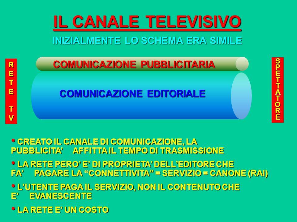 IL CANALE TELEVISIVO HA UNA COMUNICAZIONE SERIALE RETETVRETE;TVRETETVRETE;TV SPETTATORESPETTATORESPETTATORESPETTATORE LA COMUNICAZIONE PUBBLICITARIA NON E SEPARABILE FISICAMENTE E LO SPETTATORE NON PUO SALTARLA LA COMUNICAZIONE PUBBLICITARIA NON E SEPARABILE FISICAMENTE E LO SPETTATORE NON PUO SALTARLA LA PUBBLICITA RISULTA MOLTO PIU EFFICACE E INVASIVA LA PUBBLICITA RISULTA MOLTO PIU EFFICACE E INVASIVA LA PUBBLICITA CONSUMA IL TEMPO DELLO SPETTATORE LA PUBBLICITA CONSUMA IL TEMPO DELLO SPETTATORE