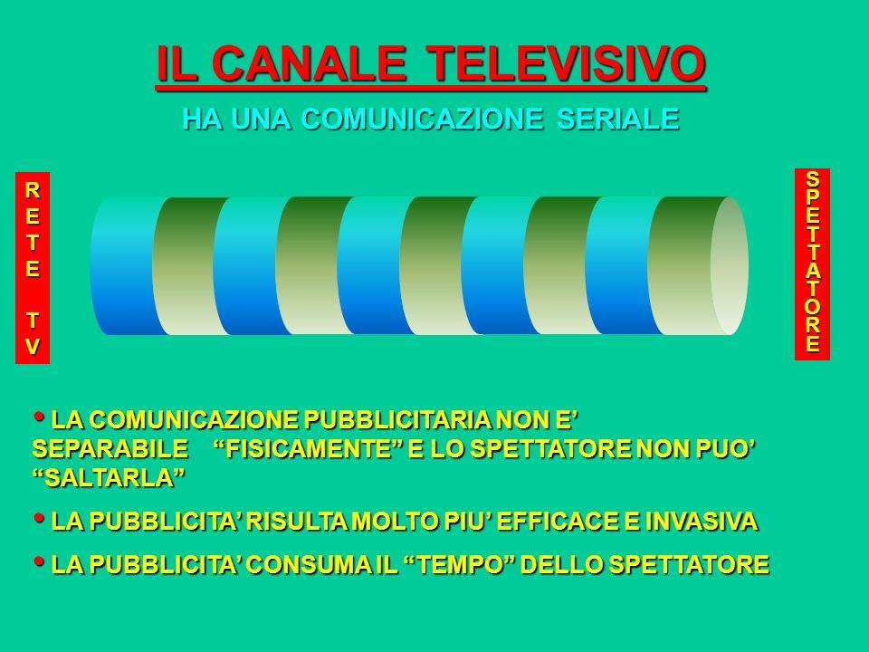 IL CANALE TELEVISIVO MODALITA DI COMUNICAZIONE LE PRINCIPALI SEZIONI DEI PALINSESTI TELEVISIVI SONO: - NOTIZIE - EDUCAZIONE - CULTURA - TEMPO LIBERO (ENTERTAINMENT) LE PRINCIPALI SEZIONI DEI PALINSESTI TELEVISIVI SONO: - NOTIZIE - EDUCAZIONE - CULTURA - TEMPO LIBERO (ENTERTAINMENT) CIASCUNA SEZIONE HA SVILUPPATO LE SUE MODALITA DI COMUNICAZIONE CIASCUNA SEZIONE HA SVILUPPATO LE SUE MODALITA DI COMUNICAZIONE LA PUBBLICITA INIZIALMENTE ERA CONFINATA NEL TEMPO E AVEVA ADOTTATO LO SCHEMA DELLENTERTAINMENT SPONSORIZZATO LA PUBBLICITA INIZIALMENTE ERA CONFINATA NEL TEMPO E AVEVA ADOTTATO LO SCHEMA DELLENTERTAINMENT SPONSORIZZATO LA PUBBLICITA COSI GRATIFICAVA LO SPETTATORE E NON ERA PARTICOLARMENTE INVASIVA LA PUBBLICITA COSI GRATIFICAVA LO SPETTATORE E NON ERA PARTICOLARMENTE INVASIVA