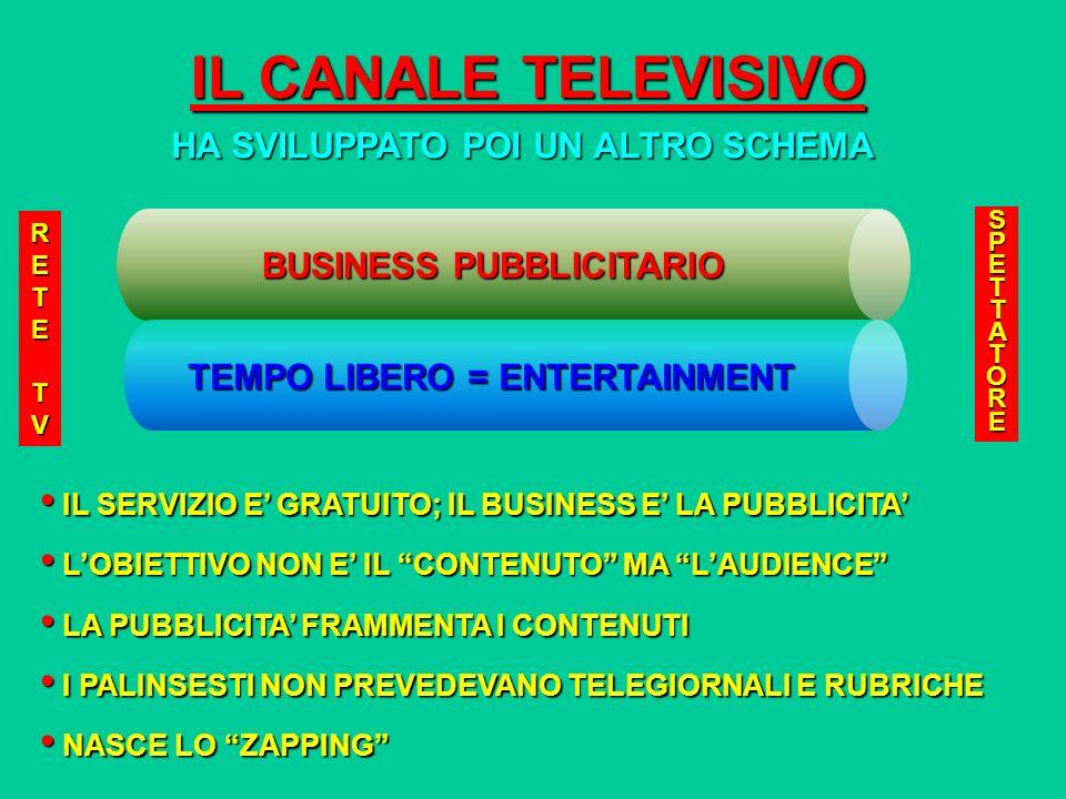 IL CANALE TELEVISIVO HA SVILUPPATO POI UN ALTRO SCHEMA RETETVRETE;TVRETETVRETE;TV SPETTATORESPETTATORESPETTATORESPETTATORE IL SERVIZIO E GRATUITO; IL