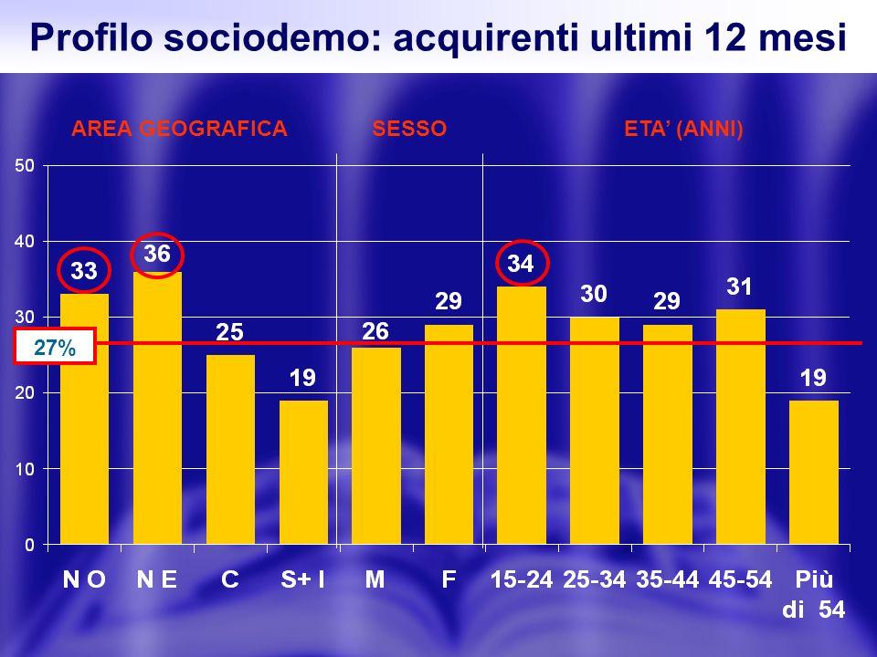 Profilo sociodemo: acquirenti ultimi 12 mesi 27% AREA GEOGRAFICASESSOETA (ANNI)