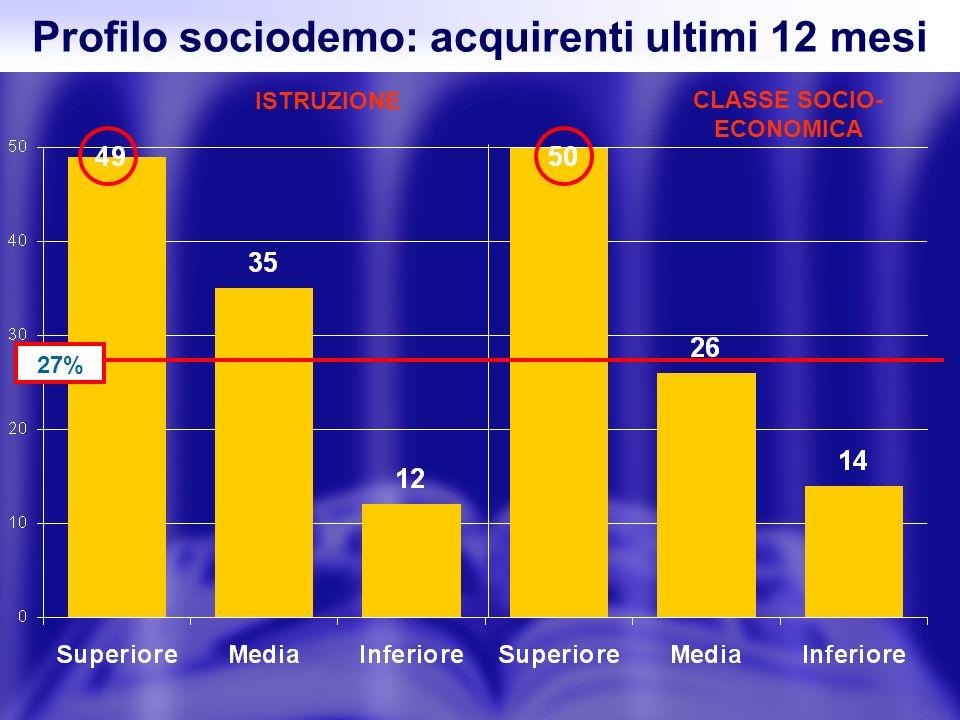 Profilo sociodemo: acquirenti ultimi 12 mesi ISTRUZIONE CLASSE SOCIO- ECONOMICA 27%