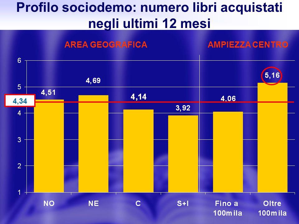 Profilo sociodemo: numero libri acquistati negli ultimi 12 mesi AREA GEOGRAFICAAMPIEZZA CENTRO 4,34