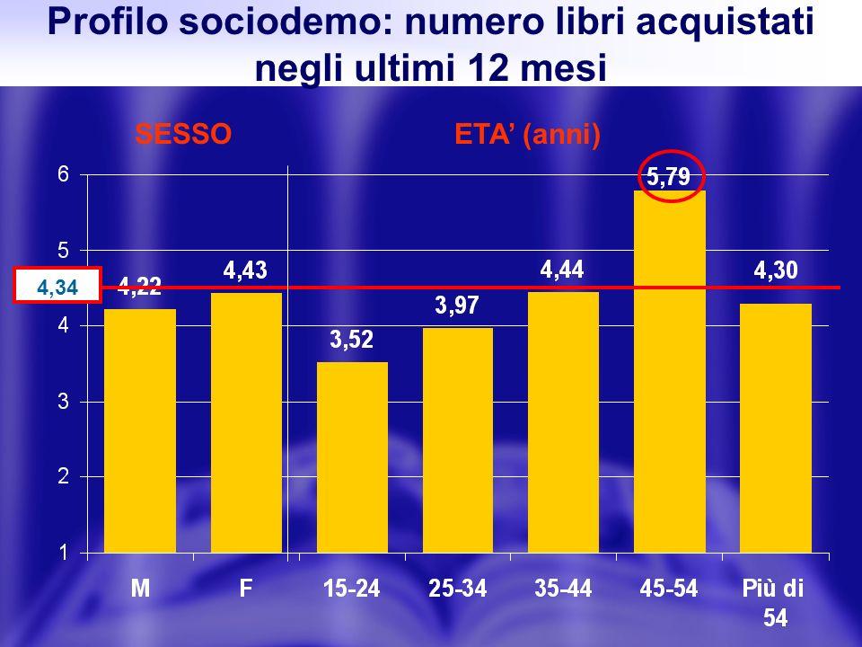 Profilo sociodemo: numero libri acquistati negli ultimi 12 mesi SESSOETA (anni) 4,34