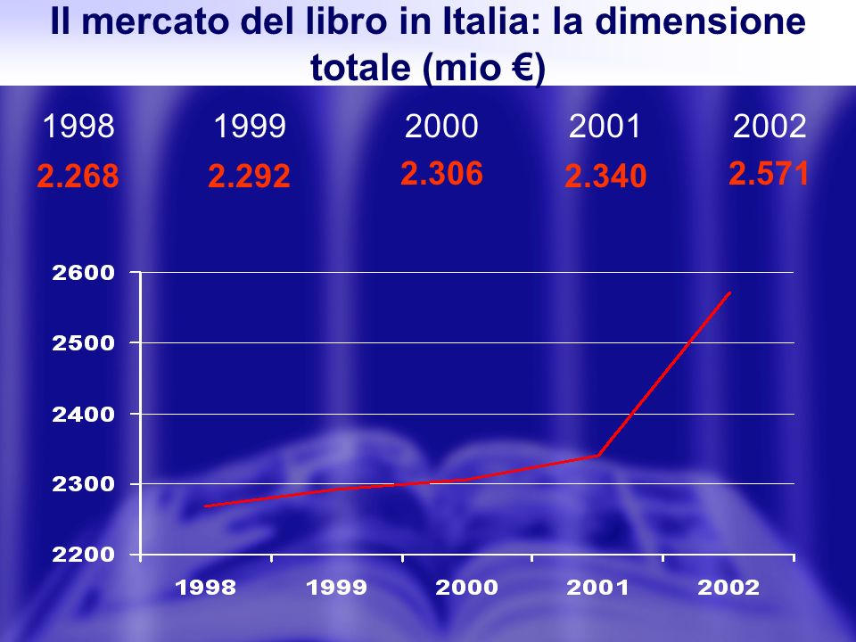 Il mercato del libro in Italia: la dimensione totale (mio ) 20022001200019981999 2.571 2.340 2.306 2.2682.292