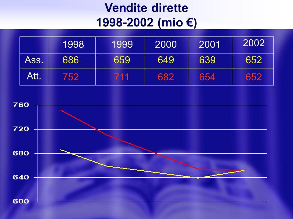 Vendite dirette 1998-2002 (mio ) 1998 686 752 659 711 649 682 639 654 652 199920002001 2002 Ass.