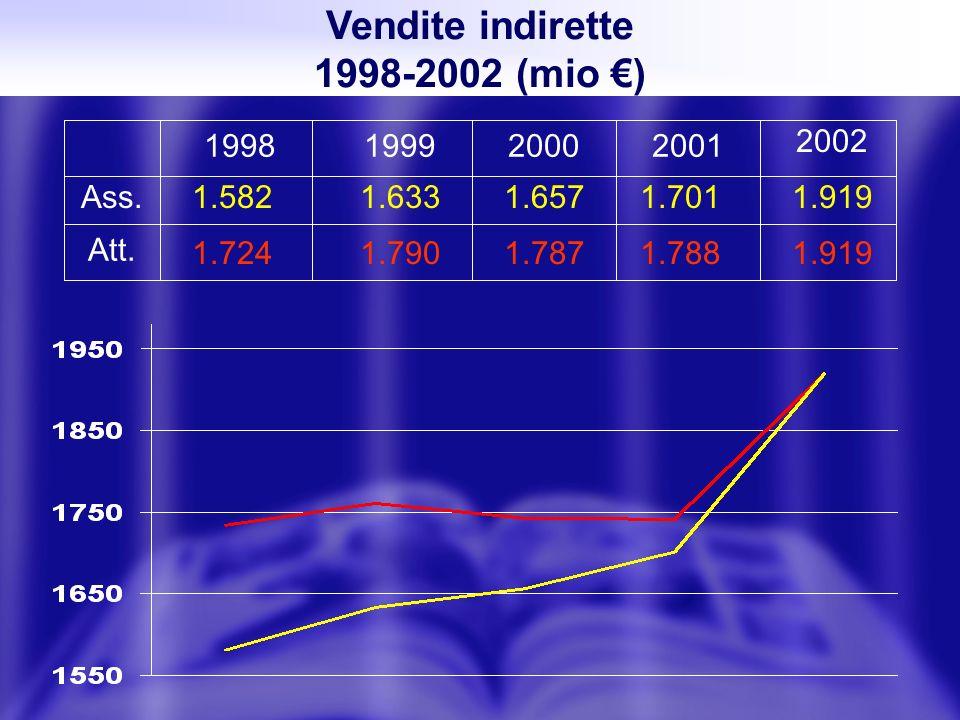 Vendite indirette 1998-2002 (mio ) 1998 1.582 1.724 1.633 1.790 1.657 1.787 1.701 1.788 1.919 199920002001 2002 Ass. Att.