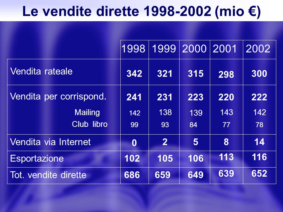 Le vendite dirette 1998-2002 (mio ) Vendita rateale 19991998200020012002 342321315 298 300 Vendita per corrispond. Mailing Club libro 241231223220222